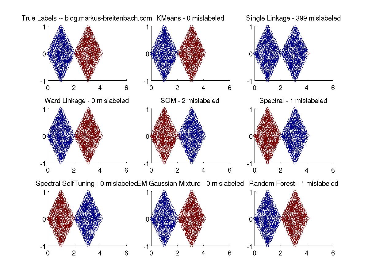 Two Diamonds Dataset