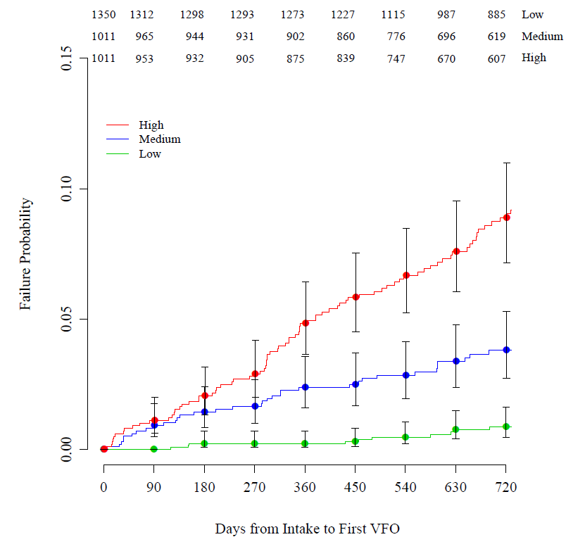 Resolution of the scale - Survival Analysis